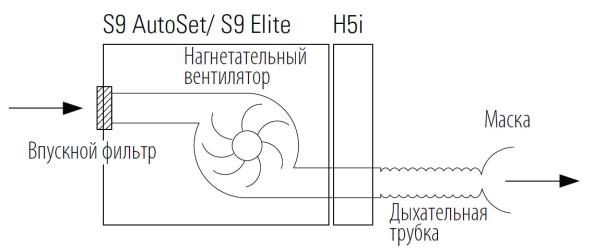 Схема работы ResMed Autoset