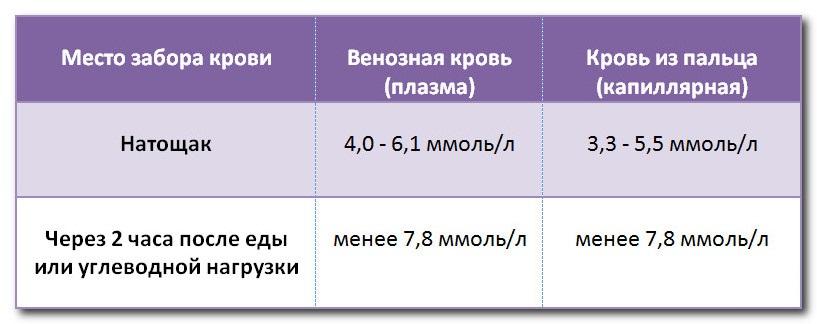 Какова норма сахара в крови у беременных, способы
